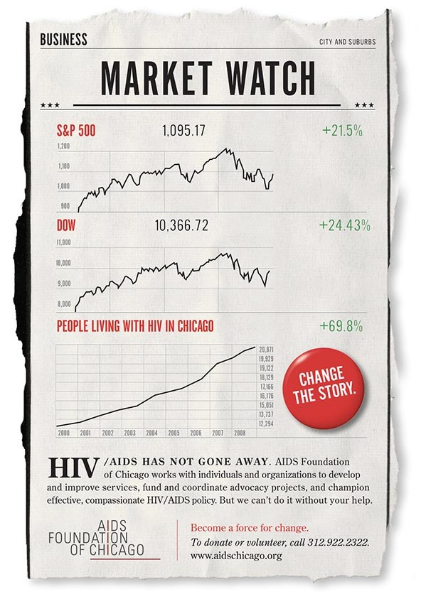 AIDS Foundation of Chicago Market Watch